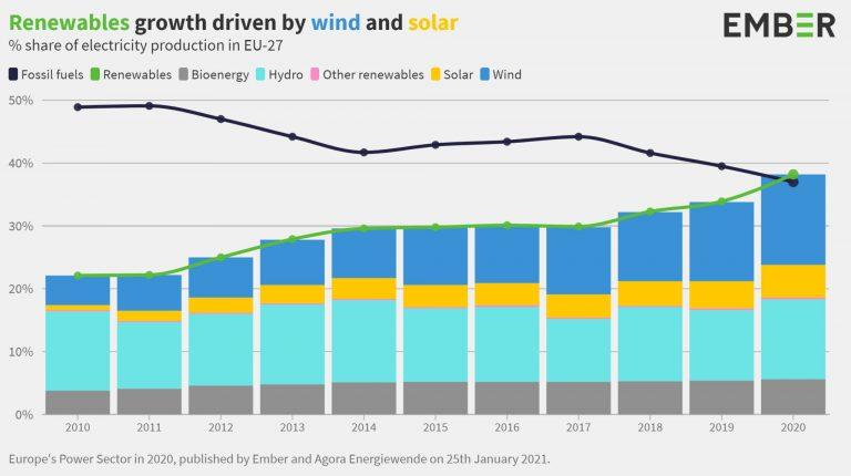 sorpasso delle rinnovabili dati ember 2020